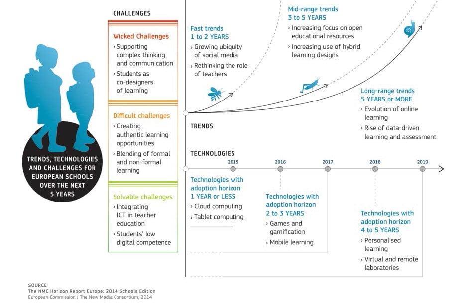 Ψηφιακό σχολείο- τάσεις και εξέλιξη: Εισαγωγή
